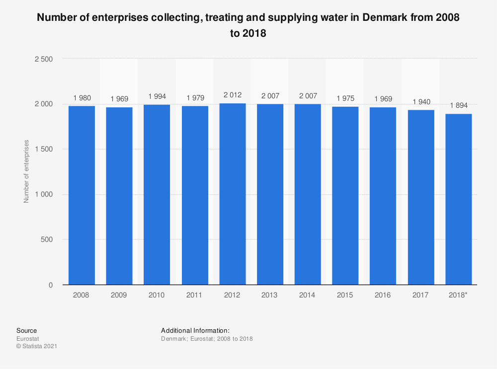 Statistic: Number of enterprises collecting, treating and supplying water in Denmark from 2008 to 2015 | Statista