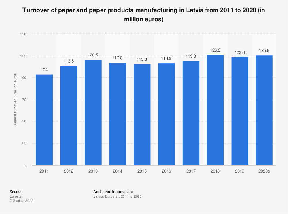 Statistic: Turnover of paper and paper products manufacturing in Latvia from 2008 to 2016 (in million euros) | Statista