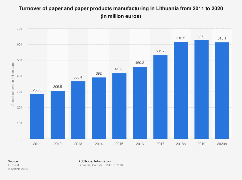 Statistic: Turnover of paper and paper products manufacturing in Lithuania from 2008 to 2016 (in million euros) | Statista