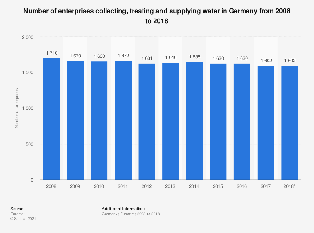 Statistic: Number of enterprises collecting, treating and supplying water in Germany from 2008 to 2018 | Statista