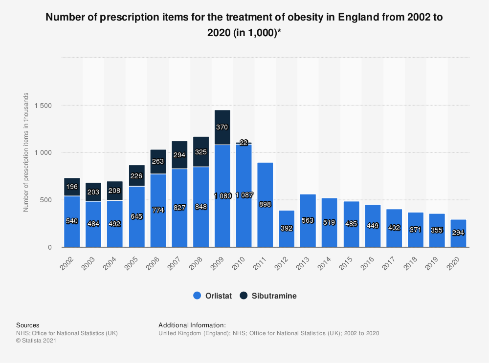 Statistic: Number of prescription items for the treatment of obesity in England from 2002 to 2018 (in 1,000)* | Statista