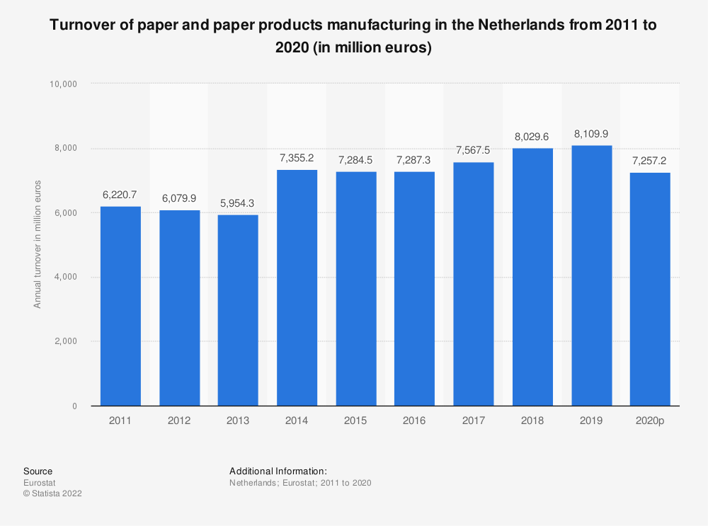 Statistic: Turnover of paper and paper products manufacturing in the Netherlands from 2008 to 2016 (in million euros) | Statista