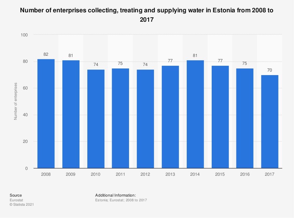 Statistic: Number of enterprises collecting, treating and supplying water in Estonia from 2008 to 2015 | Statista