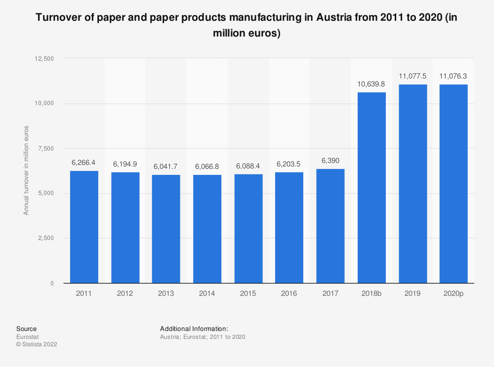 Statistic: Turnover of paper and paper products manufacturing in Austria from 2008 to 2016 (in million euros) | Statista
