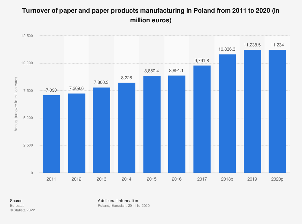 Statistic: Turnover of paper and paper products manufacturing in Poland from 2008 to 2016 (in million euros) | Statista