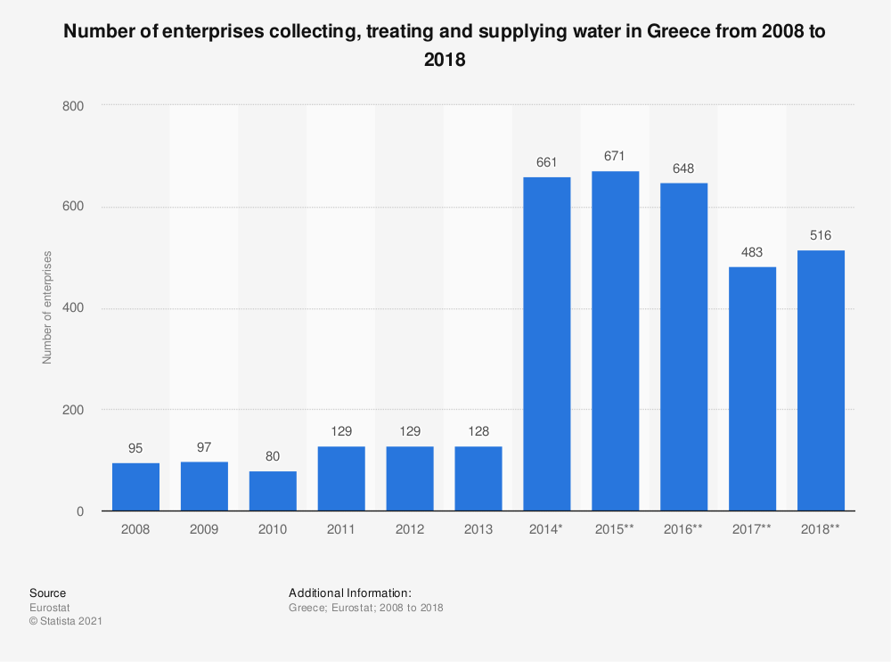 Statistic: Number of enterprises collecting, treating and supplying water in Greece from 2008 to 2015 | Statista