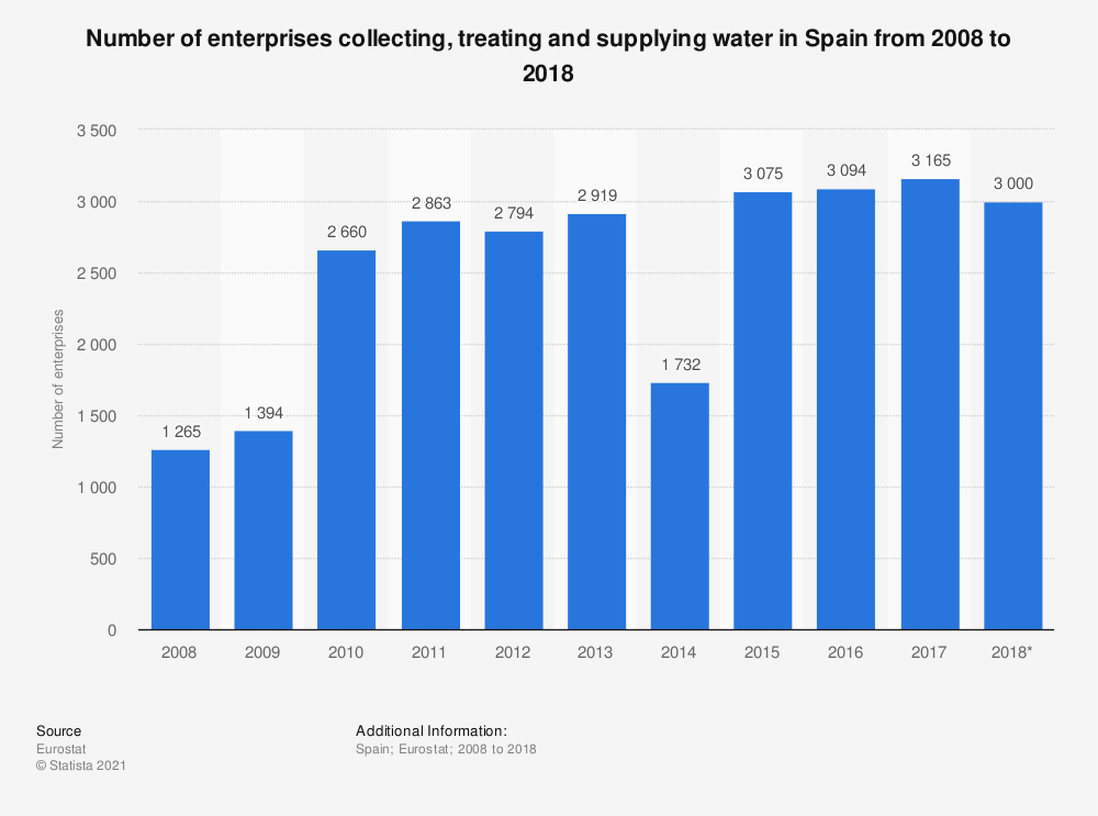 Statistic: Number of enterprises collecting, treating and supplying water in Spain from 2008 to 2018 | Statista