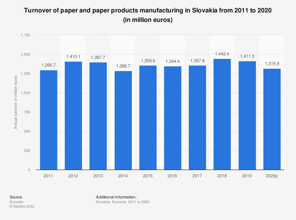 Statistic: Turnover of paper and paper products manufacturing in Slovakia from 2008 to 2016 (in million euros) | Statista