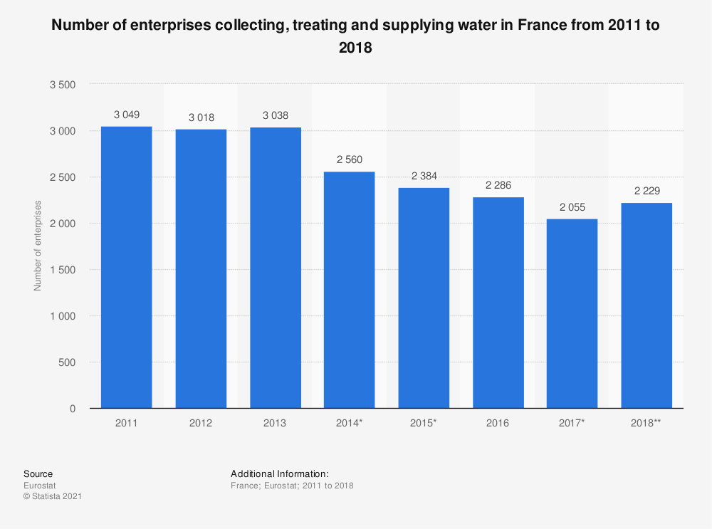 Statistic: Number of enterprises collecting, treating and supplying water in France from 2011 to 2018 | Statista