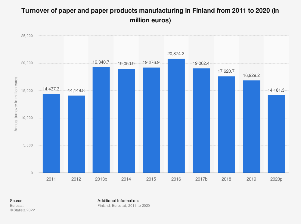 Statistic: Turnover of paper and paper products manufacturing in Finland from 2008 to 2016 (in million euros) | Statista