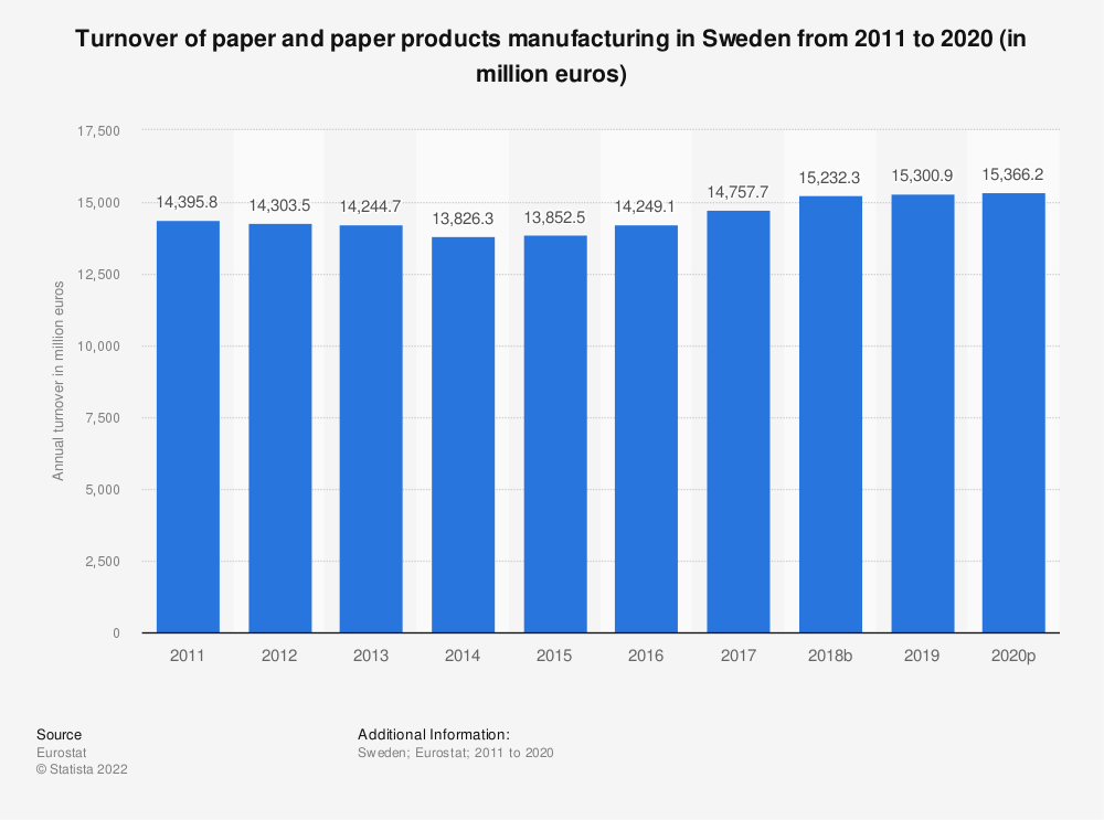 Statistic: Turnover of paper and paper products manufacturing in Sweden from 2008 to 2016 (in million euros) | Statista