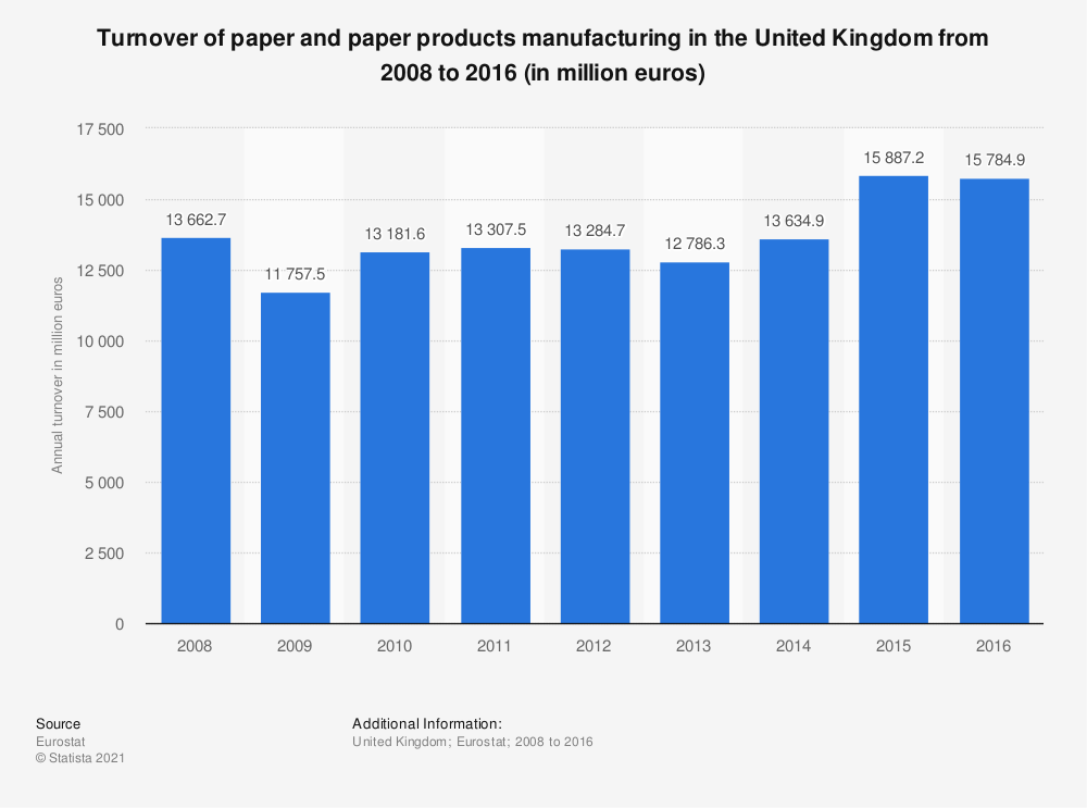 Statistic: Turnover of paper and paper products manufacturing in the United Kingdom from 2008 to 2016 (in million euros) | Statista