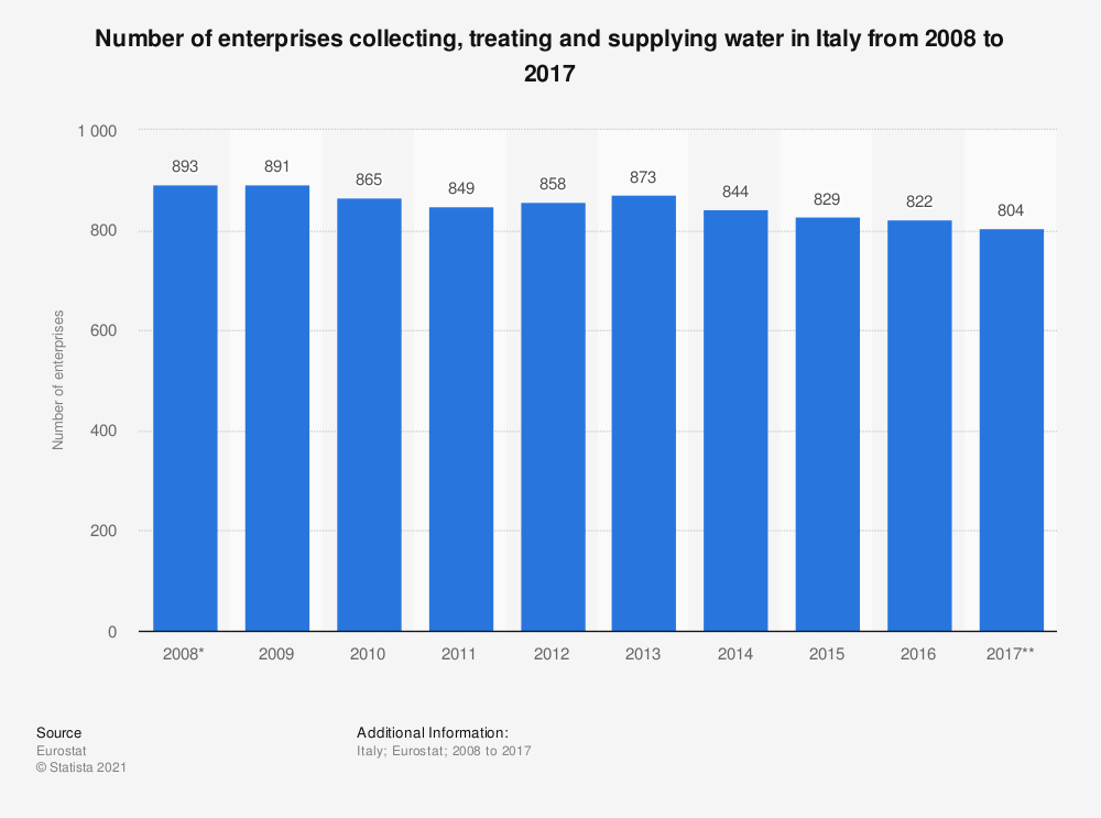 Statistic: Number of enterprises collecting, treating and supplying water in Italy from 2008 to 2015 | Statista