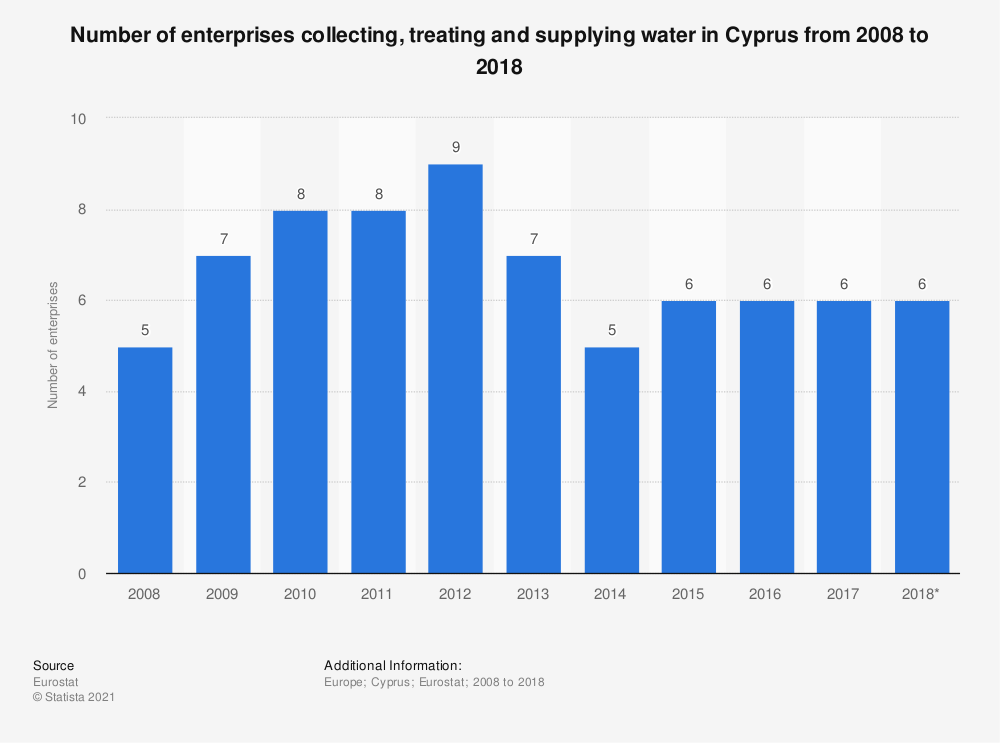 Statistic: Number of enterprises collecting, treating and supplying water in Cyprus from 2008 to 2018 | Statista
