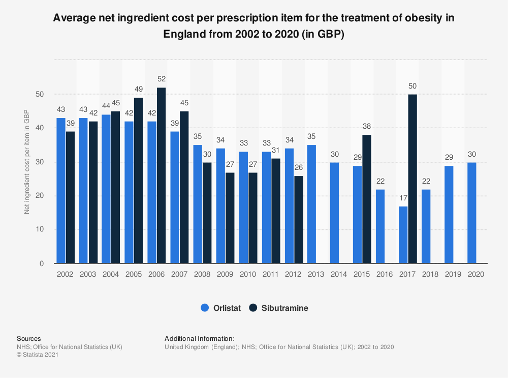 Statistic: Average net ingredient cost per prescription item for the treatment of obesity in England from 2002 to 2019 (in GBP) | Statista