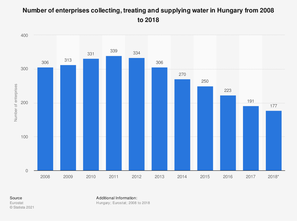 Statistic: Number of enterprises collecting, treating and supplying water in Hungary from 2008 to 2015 | Statista