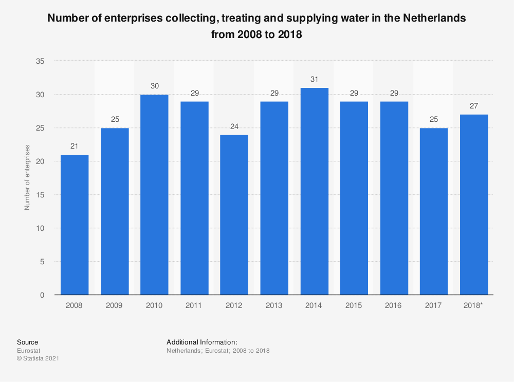 Statistic: Number of enterprises collecting, treating and supplying water in the Netherlands from 2008 to 2015 | Statista