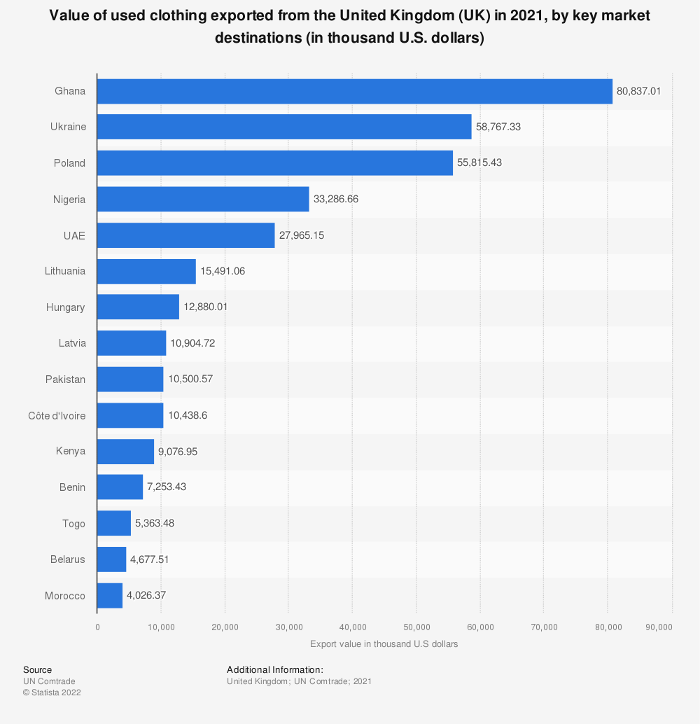 Statistic: Value of used clothing exported from the United Kingdom (UK) in 2018, by key market destinations (in thousand U.S. dollars) | Statista