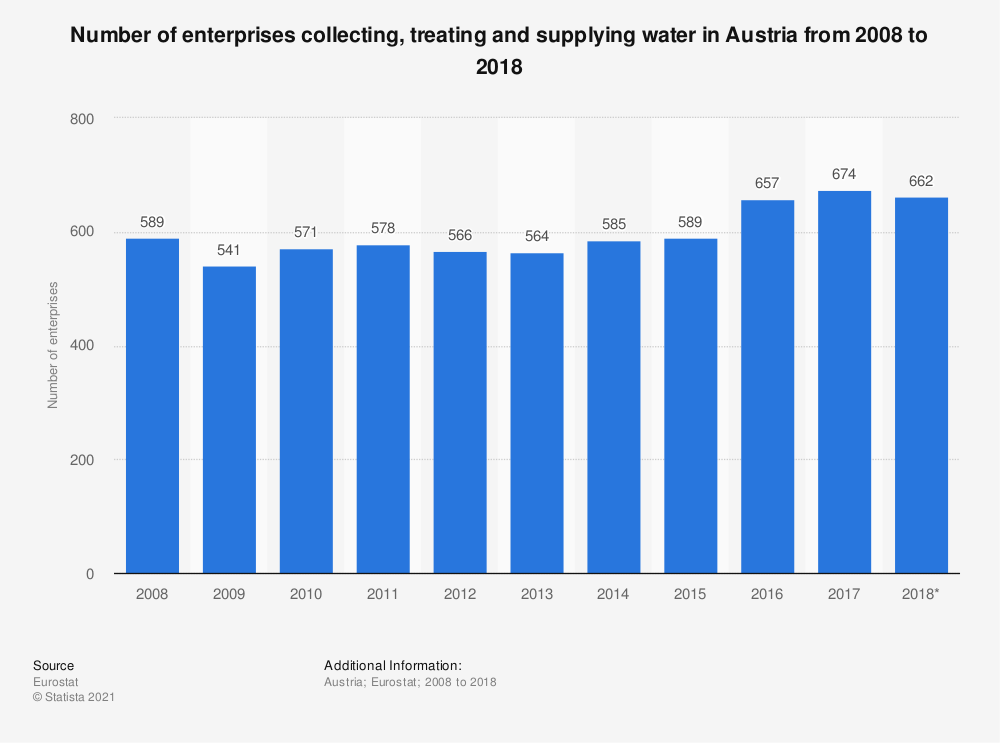 Statistic: Number of enterprises collecting, treating and supplying water in Austria from 2008 to 2018 | Statista