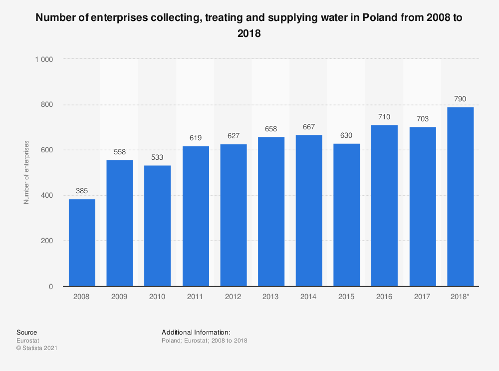 Statistic: Number of enterprises collecting, treating and supplying water in Poland from 2008 to 2018 | Statista