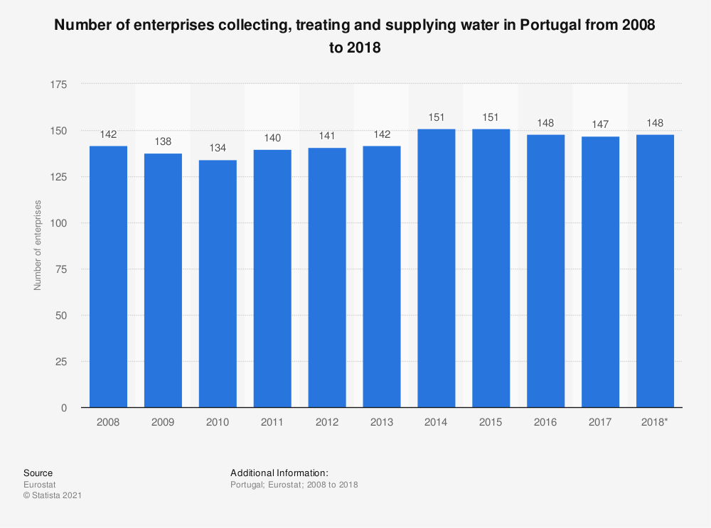 Statistic: Number of enterprises collecting, treating and supplying water in Portugal from 2008 to 2015 | Statista