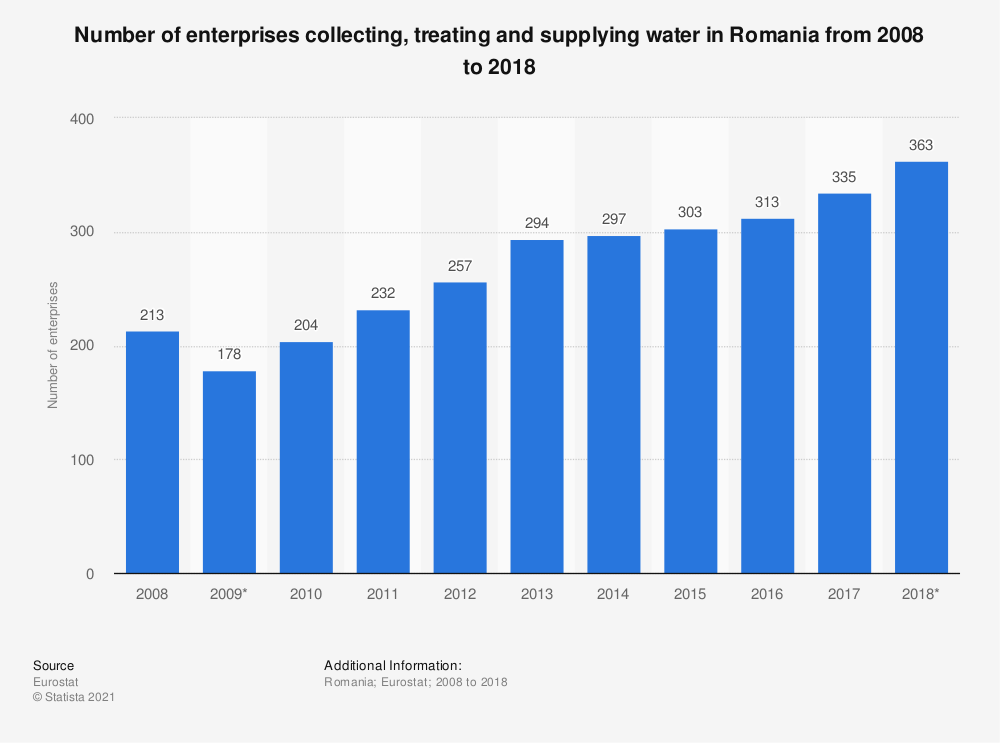 Statistic: Number of enterprises collecting, treating and supplying water in Romania from 2008 to 2015 | Statista