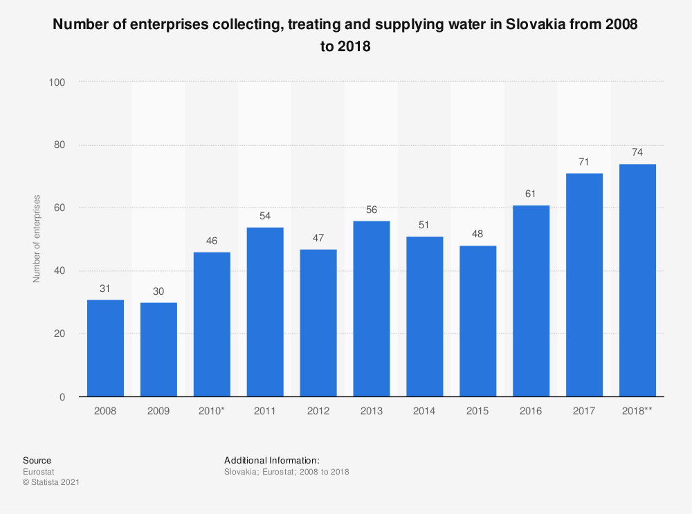 Statistic: Number of enterprises collecting, treating and supplying water in Slovakia from 2008 to 2015 | Statista