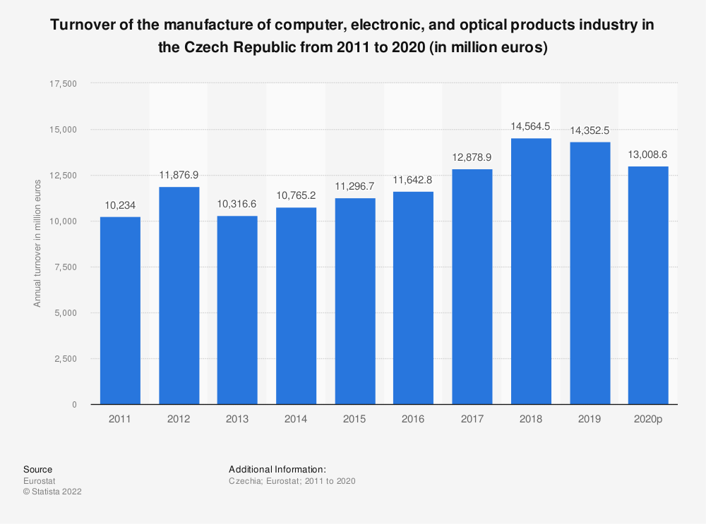Statistic: Turnover of the manufacture of computer, electronic and optical products industry in the Czech Republic from 2008 to 2016 (in million euros) | Statista