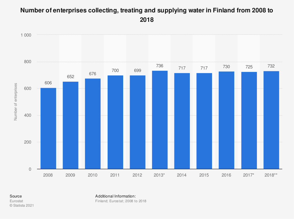 Statistic: Number of enterprises collecting, treating and supplying water in Finland from 2008 to 2018 | Statista
