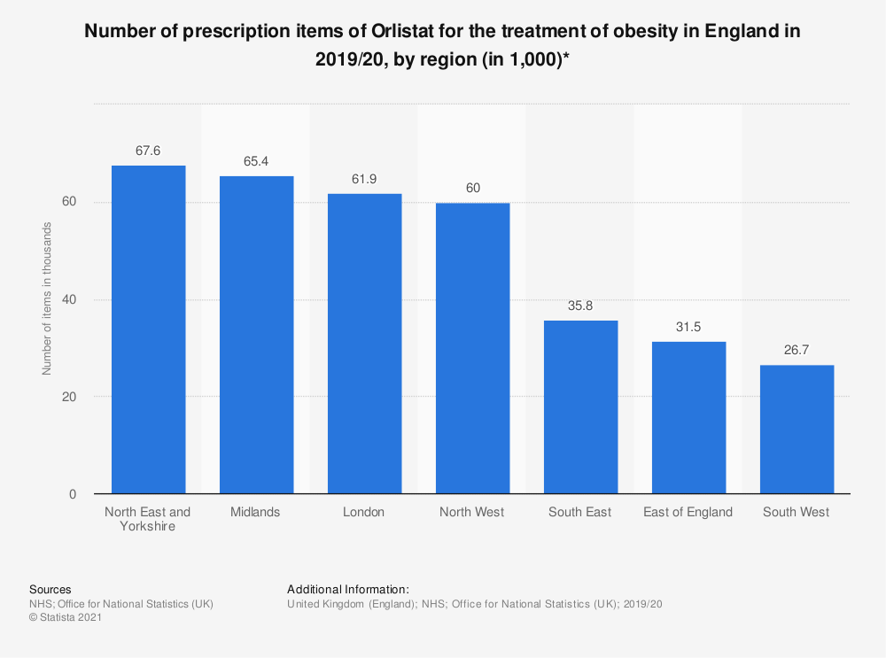 Statistic: Number of prescription items of Orlistat for the treatment of obesity in England in 2017/18, by region (in 1,000)* | Statista