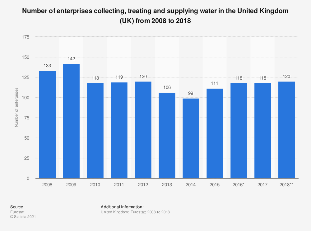 Statistic: Number of enterprises collecting, treating and supplying water in the United Kingdom (UK) from 2008 to 2015 | Statista