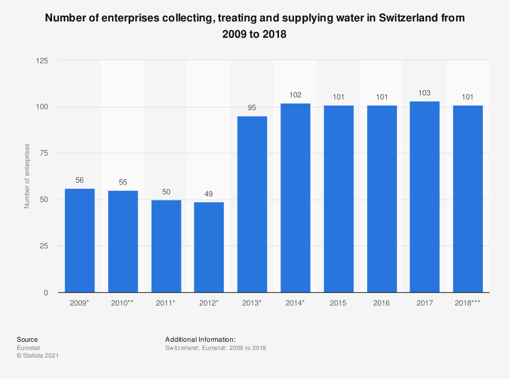 Statistic: Number of enterprises collecting, treating and supplying water in Switzerland from 2009 to 2018 | Statista