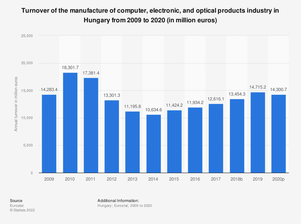 Statistic: Turnover of the manufacture of computer, electronic and optical products industry in Hungary from 2008 to 2016 (in million euros) | Statista