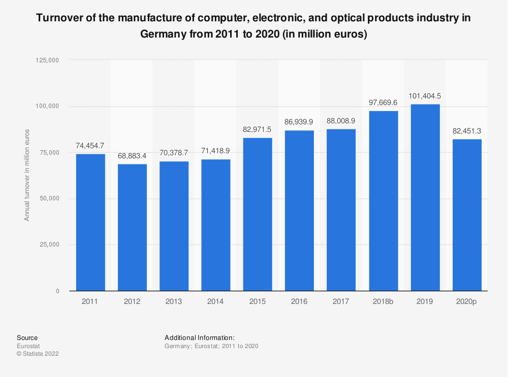 Statistic: Turnover of the manufacture of computer, electronic and optical products industry in Germany from 2008 to 2016 (in million euros) | Statista
