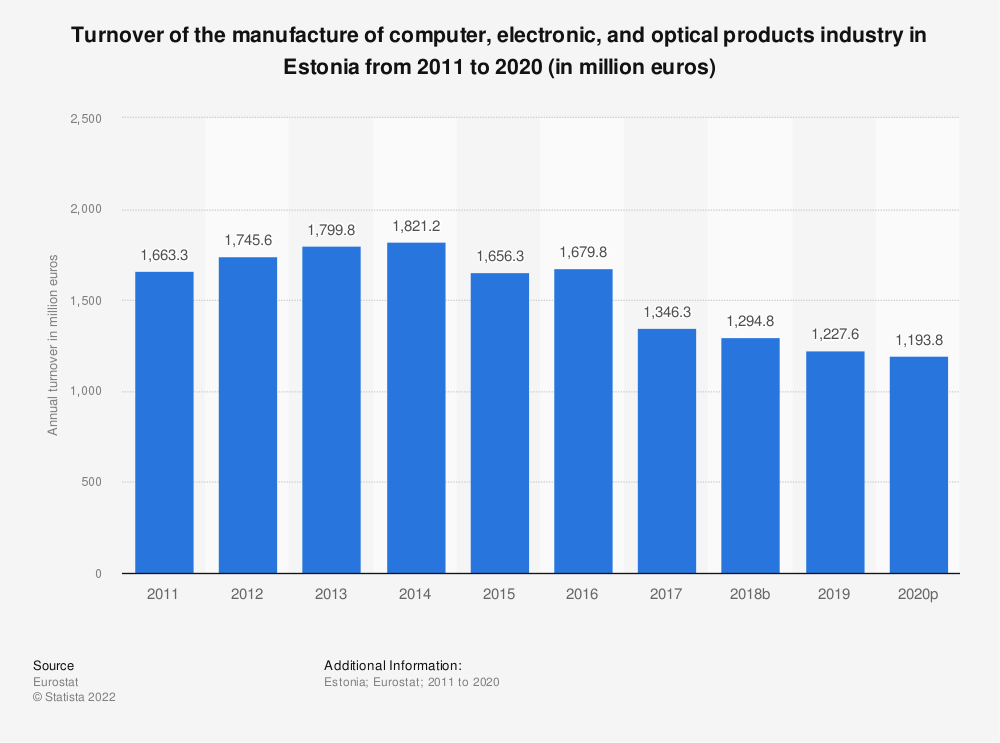Statistic: Turnover of the manufacture of computer, electronic and optical products industry in Estonia from 2008 to 2016 (in million euros)   Statista