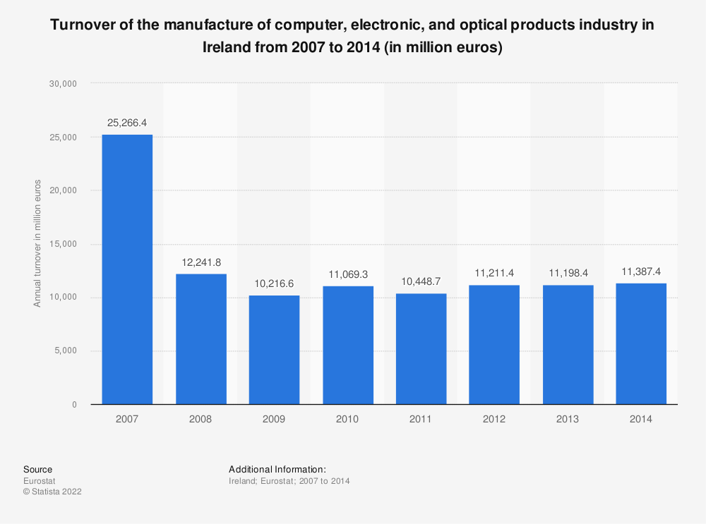 Statistic: Turnover of the manufacture of computer, electronic and optical products industry in Ireland from 2008 to 2014 (in million euros) | Statista