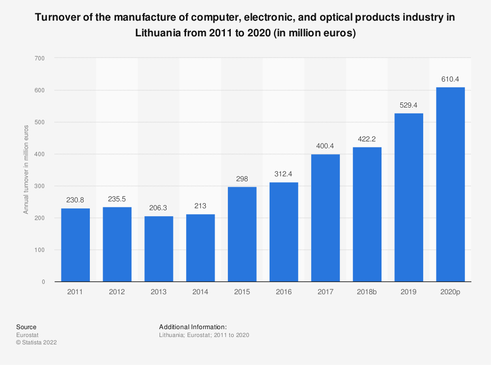 Statistic: Turnover of the manufacture of computer, electronic and optical products industry in Lithuania from 2008 to 2016 (in million euros) | Statista