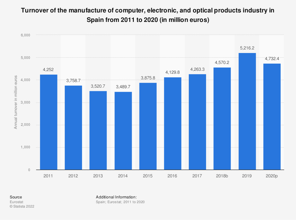 Statistic: Turnover of the manufacture of computer, electronic and optical products industry in Spain from 2008 to 2016 (in million euros) | Statista