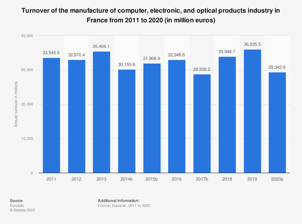 Statistic: Turnover of the manufacture of computer, electronic and optical products industry in France from 2008 to 2016 (in million euros) | Statista