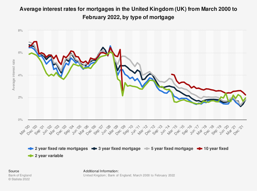 Statistic: Average interest rates for mortgages in the United Kingdom (UK) from March 2014 to December 2019, by type of mortgage* | Statista