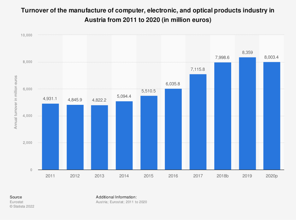 Statistic: Turnover of the manufacture of computer, electronic and optical products industry in Austria from 2008 to 2016 (in million euros)   Statista