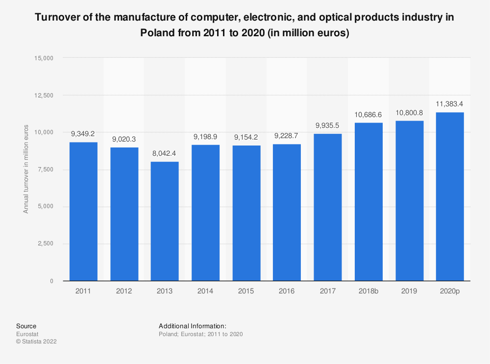 Statistic: Turnover of the manufacture of computer, electronic and optical products industry in Poland from 2008 to 2016 (in million euros) | Statista