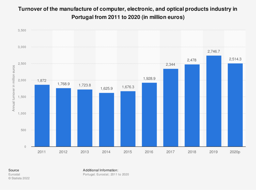 Statistic: Turnover of the manufacture of computer, electronic and optical products industry in Portugal from 2008 to 2016 (in million euros) | Statista