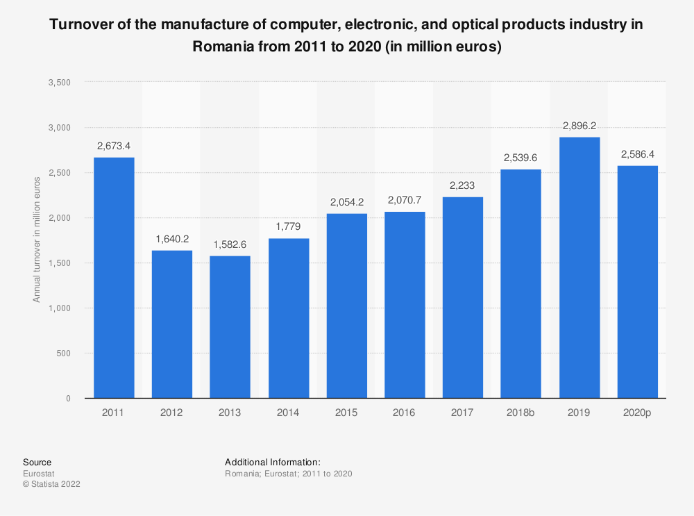 Statistic: Turnover of the manufacture of computer, electronic and optical products industry in Romania from 2008 to 2016 (in million euros)   Statista