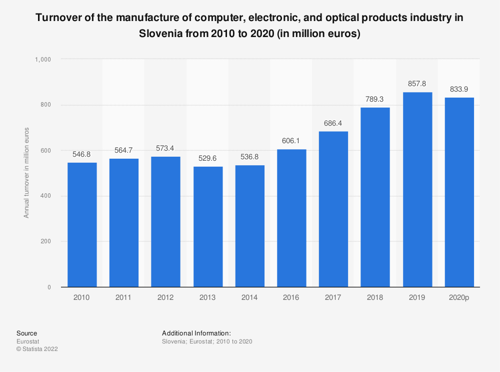 Statistic: Turnover of the manufacture of computer, electronic and optical products industry in Slovenia from 2008 to 2016 (in million euros) | Statista