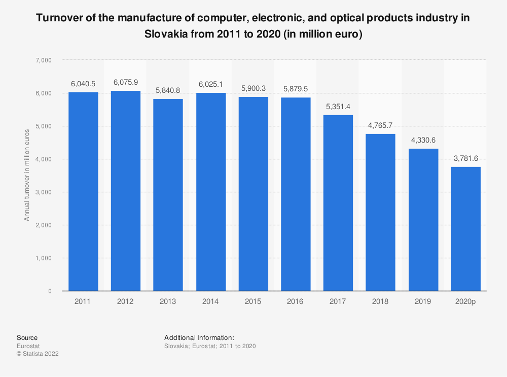 Statistic: Turnover of the manufacture of computer, electronic and optical products industry in Slovakia from 2008 to 2016 (in million euro) | Statista