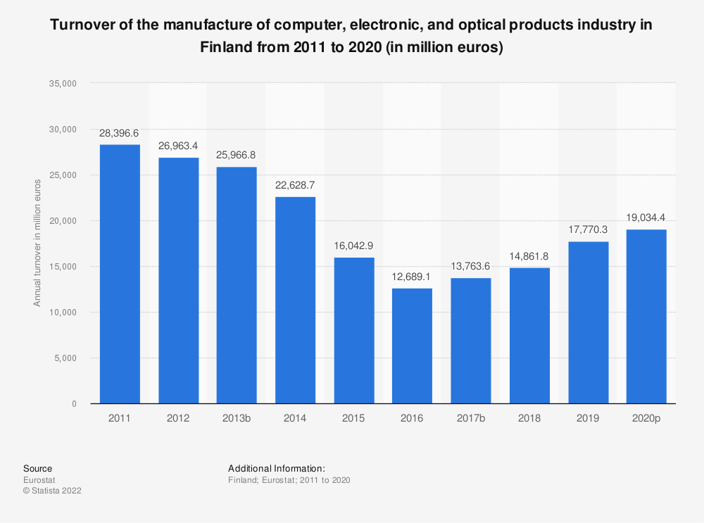 Statistic: Turnover of the manufacture of computer, electronic and optical products industry in Finland from 2008 to 2016 (in million euros) | Statista
