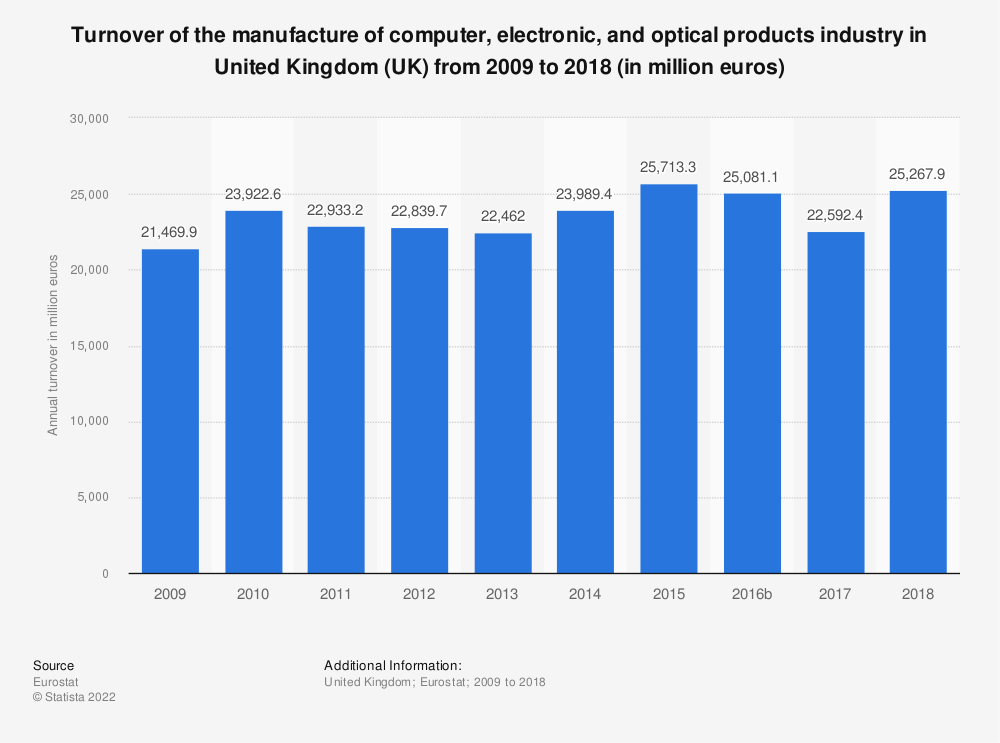 Statistic: Turnover of the manufacture of computer, electronic and optical products industry in United Kingdom (UK) from 2008 to 2016 (in million euros) | Statista