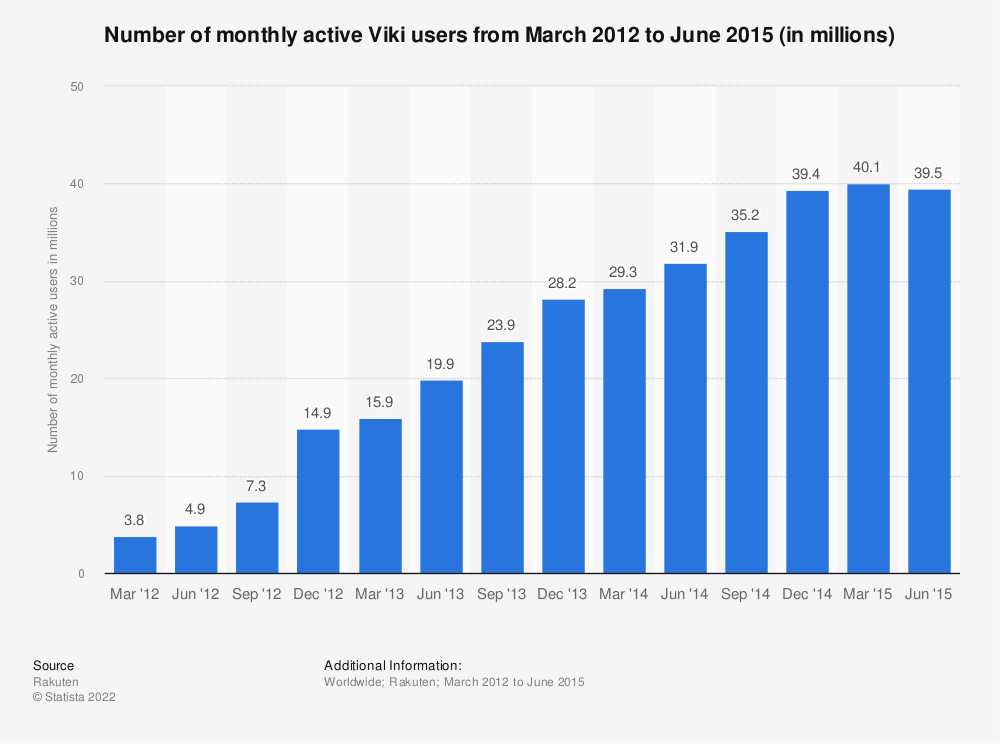 Statistic: Number of monthly active Viki users from March 2012 to June 2015 (in millions) | Statista
