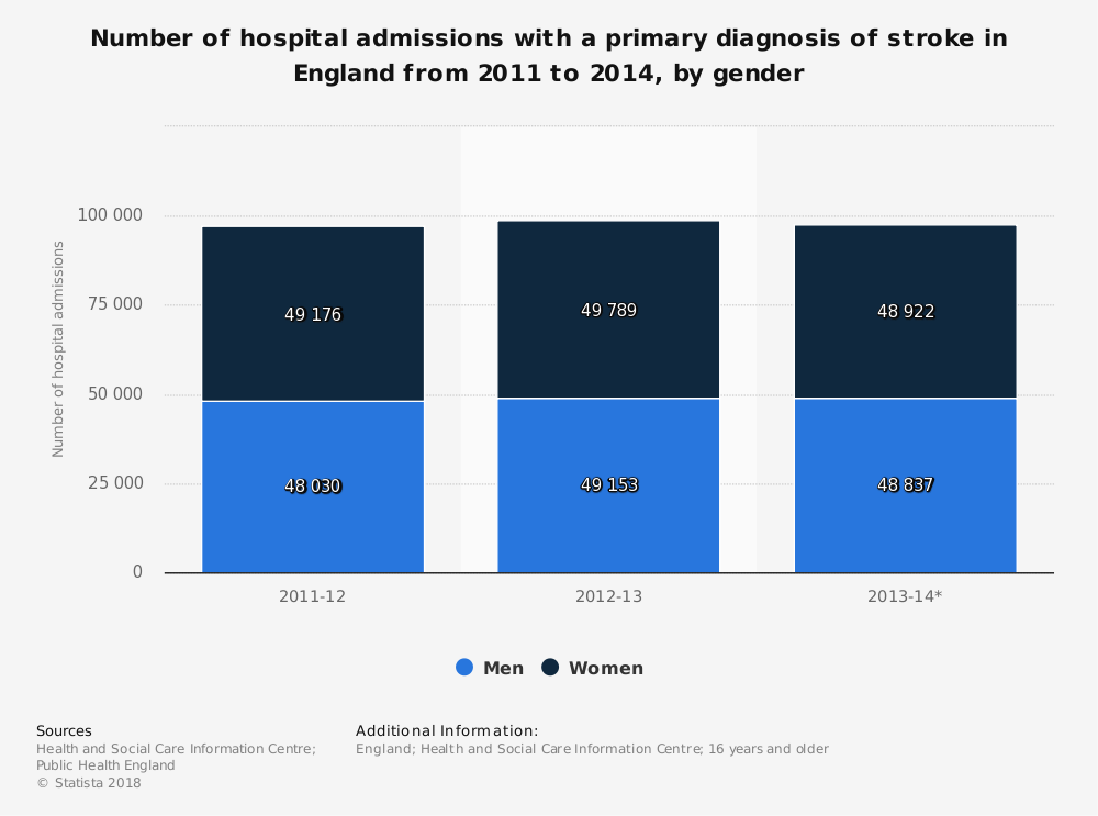 Statistic: Number of hospital admissions with a primary diagnosis of stroke in England from 2011 to 2014, by gender | Statista